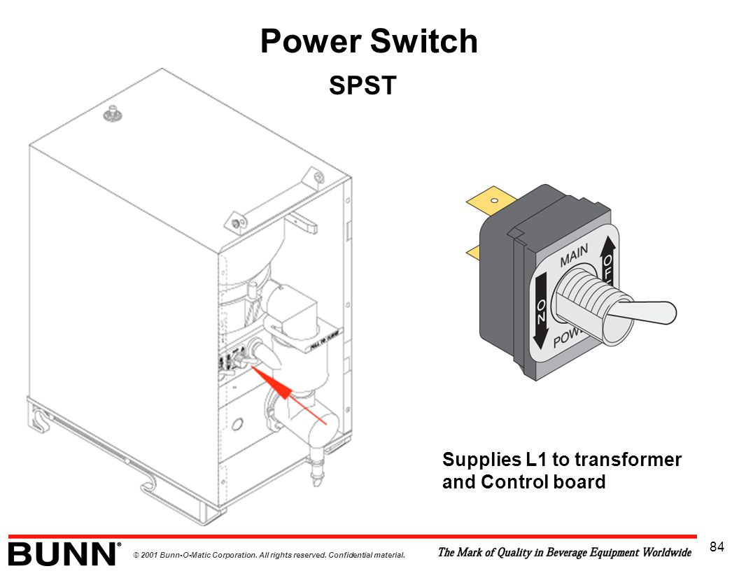 © 2001 Bunn-O-Matic Corporation. All rights reserved. Confidential material. 84 Power Switch SPST Supplies L1 to transformer and Control board