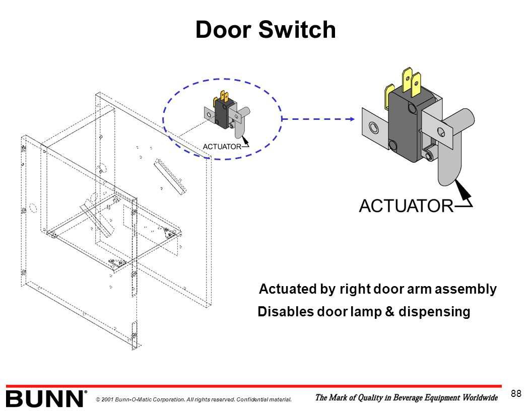 © 2001 Bunn-O-Matic Corporation. All rights reserved. Confidential material. 88 Door Switch Actuated by right door arm assembly Disables door lamp & d