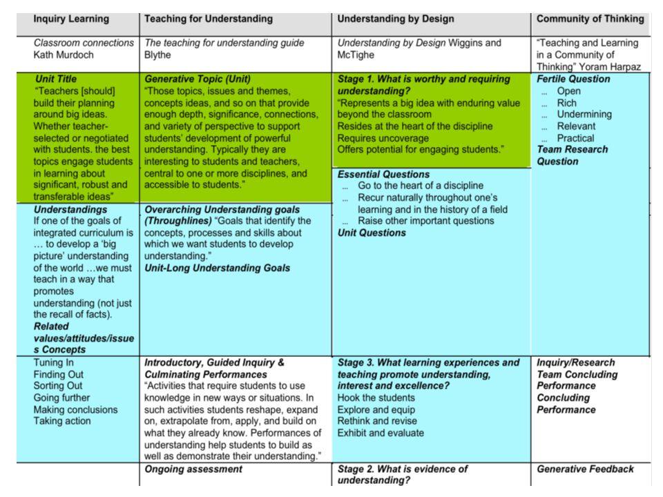 1.The challenge 2. Enquiry skills 3. Understanding performance 4.