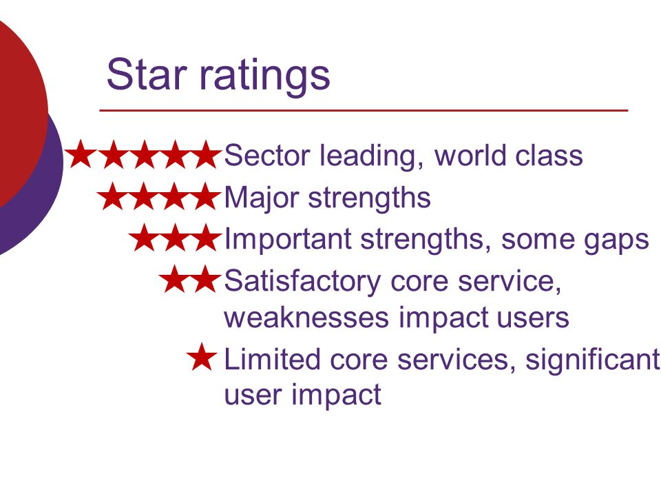 Star ratings Sector leading, world class Major strengths Important strengths, some gaps Satisfactory core service, weaknesses impact users Limited core services, significant user impact