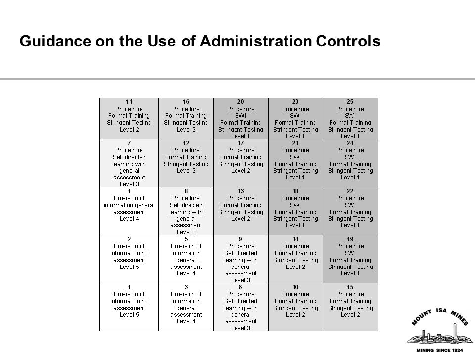 Guidance on the Use of Administration Controls
