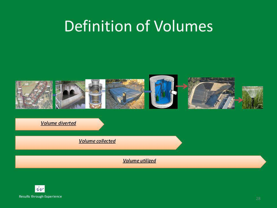 Definition of Volumes 28 Results through Experience
