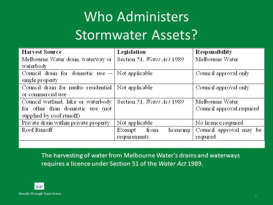 Who Administers Stormwater Assets.