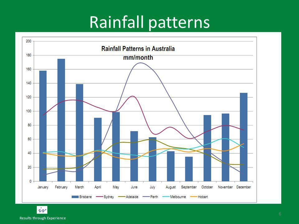 Rainfall patterns 6 Results through Experience