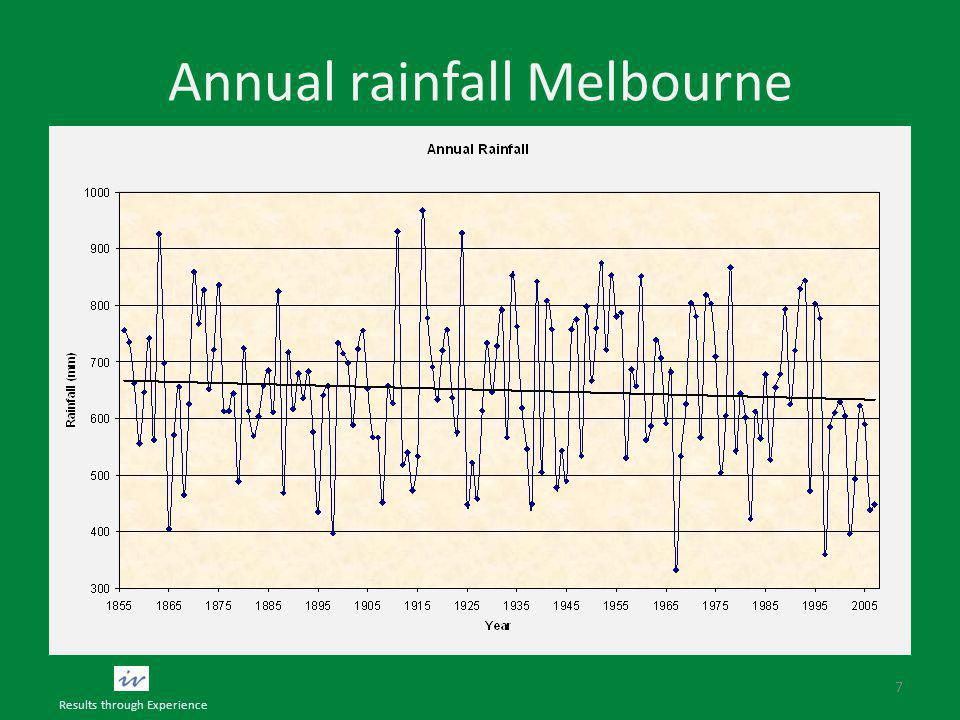Annual rainfall Melbourne 7 Results through Experience