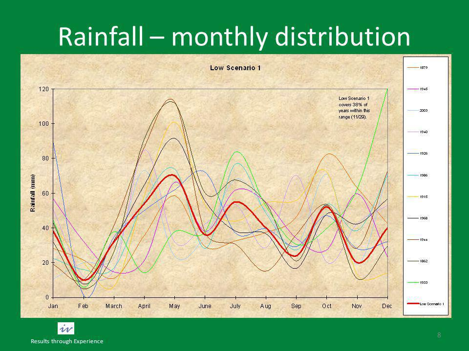 Rainfall – monthly distribution 8 Results through Experience