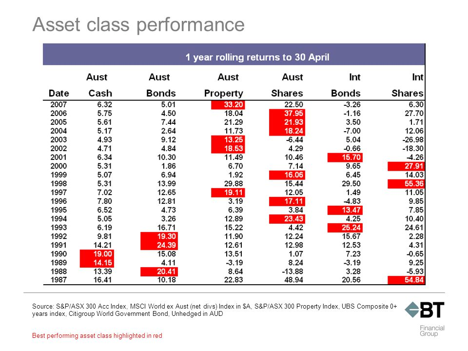 Best performing asset class highlighted in red Asset class performance