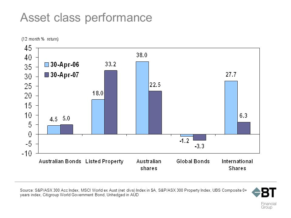Source: S&P/ASX 300 Acc Index, MSCI World ex Aust (net divs) Index in $A, S&P/ASX 300 Property Index, UBS Composite 0+ years index, Citigroup World Government Bond, Unhedged in AUD Asset class performance