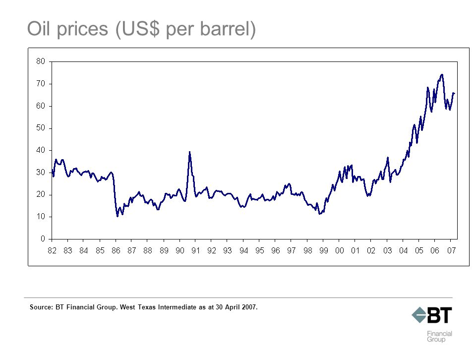 Oil prices (US$ per barrel) Source: BT Financial Group.