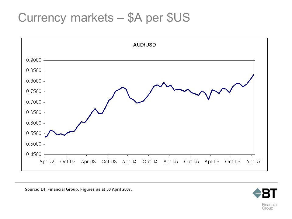Currency markets – $A per $US Source: BT Financial Group. Figures as at 30 April 2007.