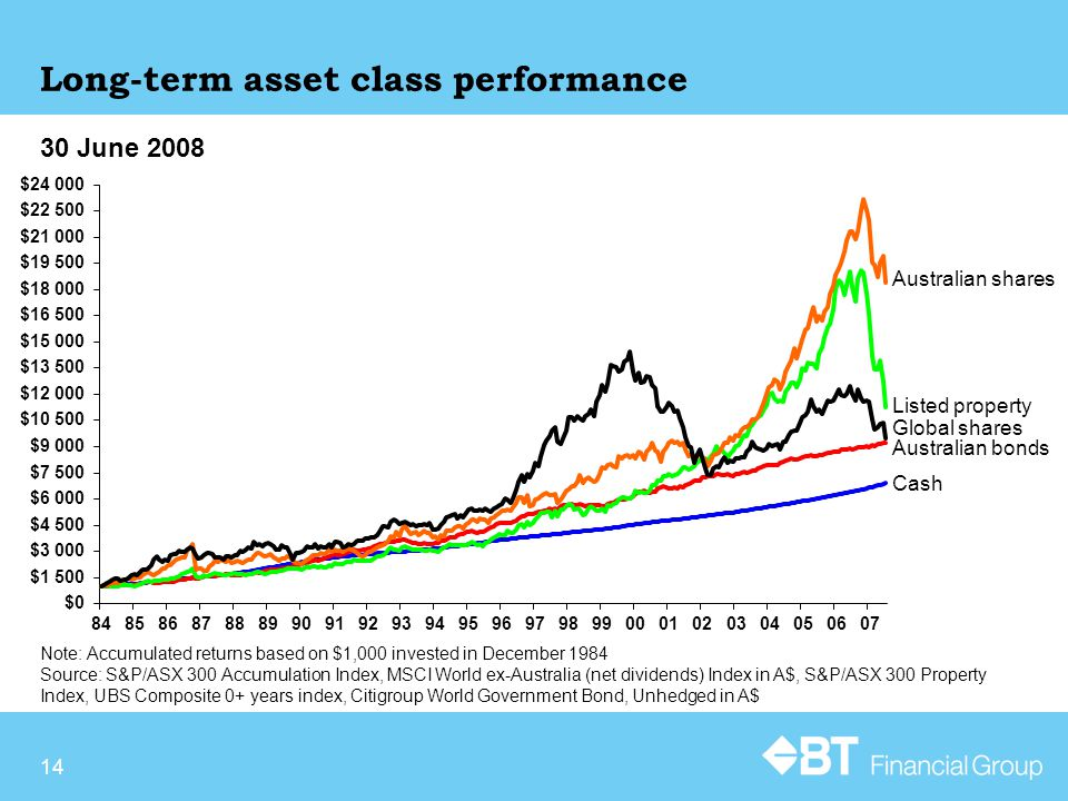 14 Long-term asset class performance Note: Accumulated returns based on $1,000 invested in December 1984 Source: S&P/ASX 300 Accumulation Index, MSCI World ex-Australia (net dividends) Index in A$, S&P/ASX 300 Property Index, UBS Composite 0+ years index, Citigroup World Government Bond, Unhedged in A$ 30 June 2008 Australian bonds Listed property Australian shares Cash Global shares