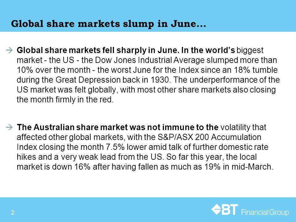 2 Global share markets slump in June... Global share markets fell sharply in June.