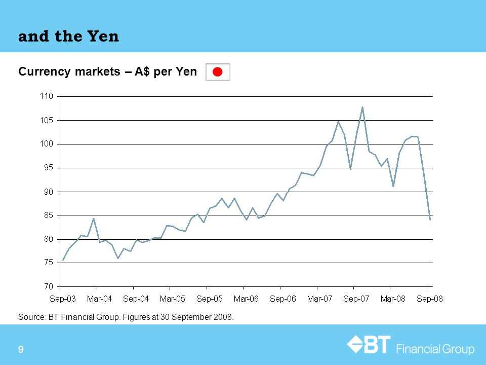 9 and the Yen Currency markets – A$ per Yen Source: BT Financial Group.