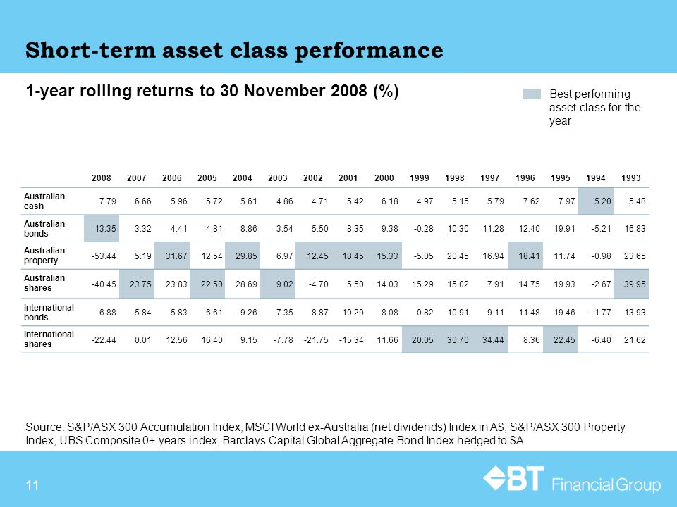 11 Short-term asset class performance Source: S&P/ASX 300 Accumulation Index, MSCI World ex-Australia (net dividends) Index in A$, S&P/ASX 300 Property Index, UBS Composite 0+ years index, Barclays Capital Global Aggregate Bond Index hedged to $A 1-year rolling returns to 30 November 2008 (%) Best performing asset class for the year 2008200720062005200420032002200120001999199819971996199519941993 Australian cash 7.796.665.965.725.614.864.715.426.184.975.155.797.627.975.205.48 Australian bonds 13.353.324.414.818.863.545.508.359.38-0.2810.3011.2812.4019.91-5.2116.83 Australian property -53.445.1931.6712.5429.856.9712.4518.4515.33-5.0520.4516.9418.4111.74-0.9823.65 Australian shares -40.4523.7523.8322.5028.699.02-4.705.5014.0315.2915.027.9114.7519.93-2.6739.95 International bonds 6.885.845.836.619.267.358.8710.298.080.8210.919.1111.4819.46-1.7713.93 International shares -22.440.0112.5616.409.15-7.78-21.75-15.3411.6620.0530.7034.448.3622.45-6.4021.62