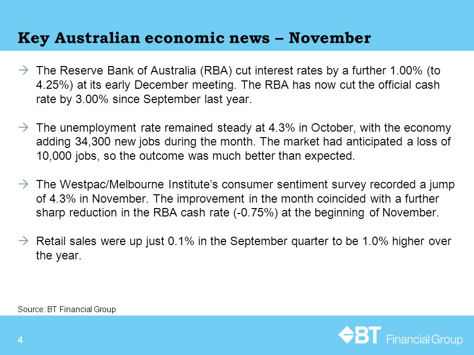 4 Key Australian economic news – November  The Reserve Bank of Australia (RBA) cut interest rates by a further 1.00% (to 4.25%) at its early December meeting.