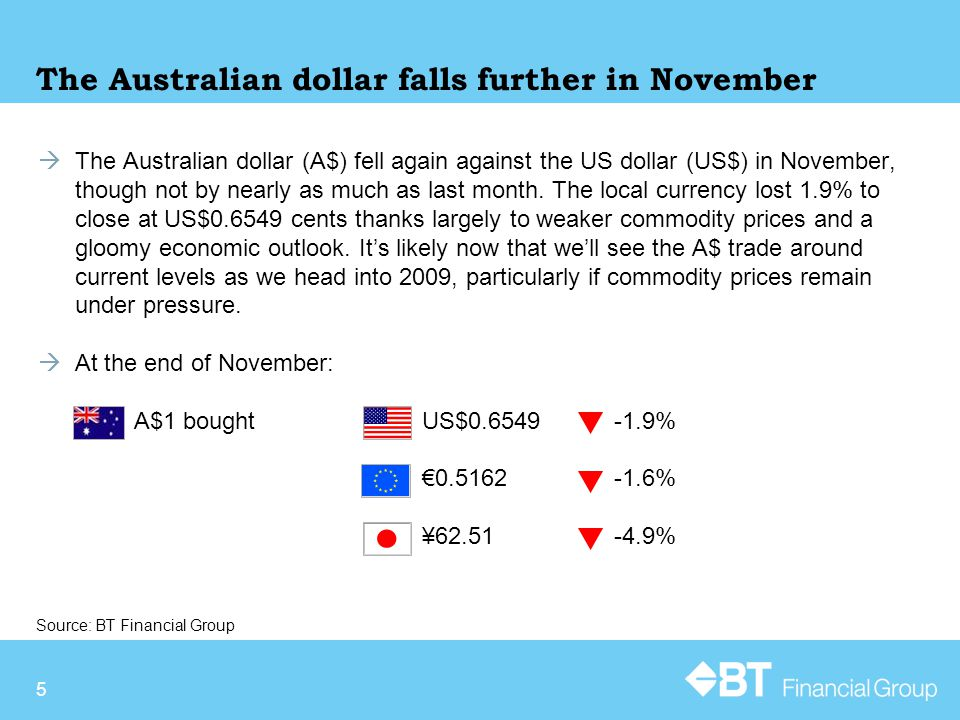 5 The Australian dollar falls further in November  The Australian dollar (A$) fell again against the US dollar (US$) in November, though not by nearly as much as last month.