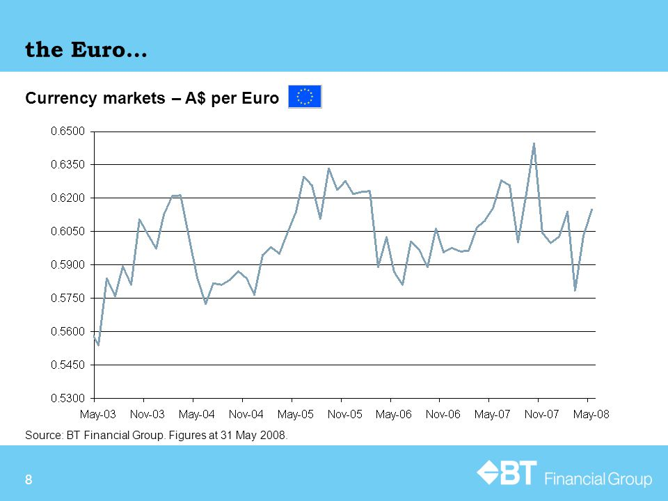 8 Currency markets – A$ per Euro the Euro… Source: BT Financial Group. Figures at 31 May 2008.