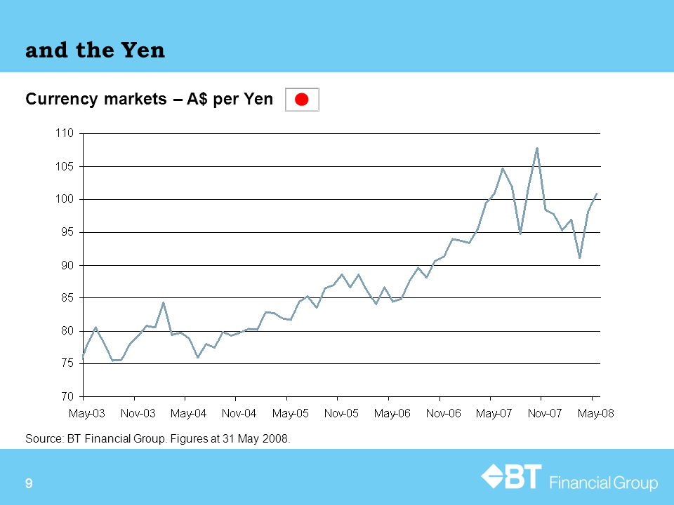 9 and the Yen Currency markets – A$ per Yen Source: BT Financial Group. Figures at 31 May 2008.