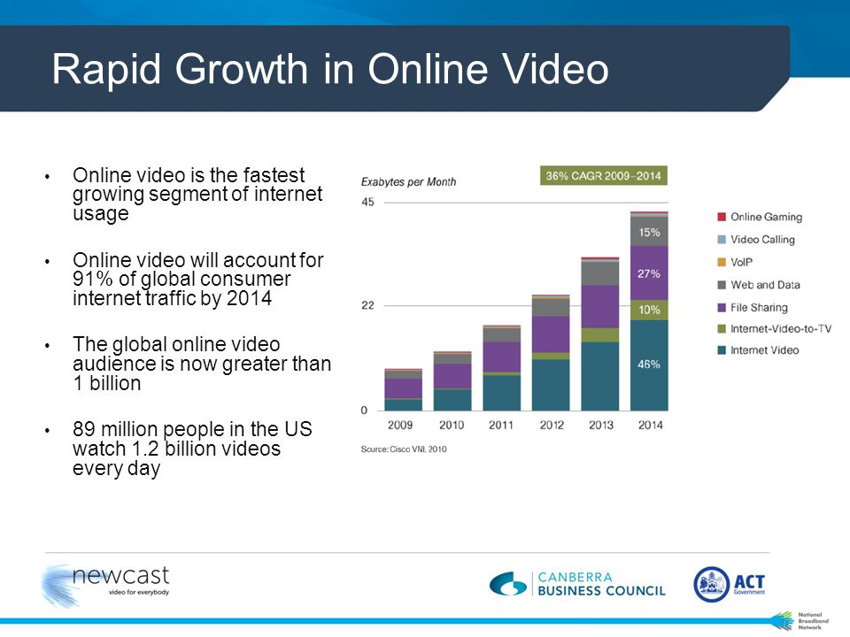 Video consumption 52% of consumers say watching a video on a product makes them more confident with a purchase decision.