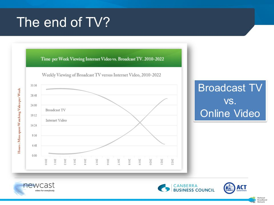 Mobile devices are accelerating video uptake