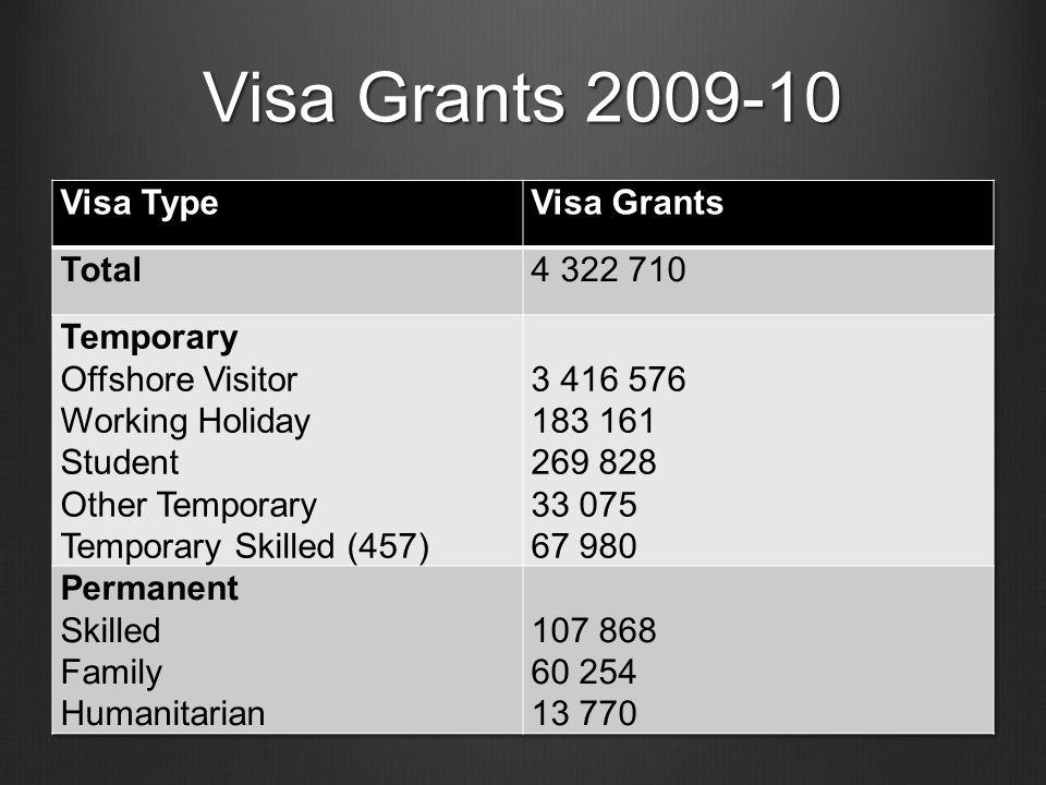 Visa Grants 2009-10
