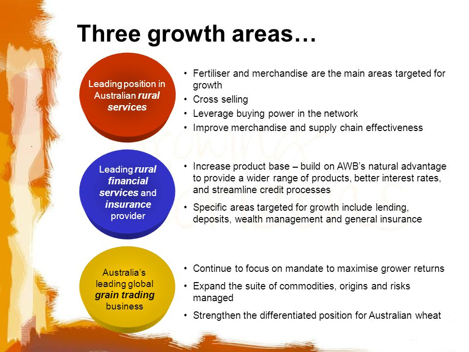 Three growth areas… Leading position in Australian rural services Leading rural financial services and insurance provider Australia's leading global grain trading business Fertiliser and merchandise are the main areas targeted for growth Cross selling Leverage buying power in the network Improve merchandise and supply chain effectiveness Increase product base – build on AWB's natural advantage to provide a wider range of products, better interest rates, and streamline credit processes Specific areas targeted for growth include lending, deposits, wealth management and general insurance Continue to focus on mandate to maximise grower returns Expand the suite of commodities, origins and risks managed Strengthen the differentiated position for Australian wheat