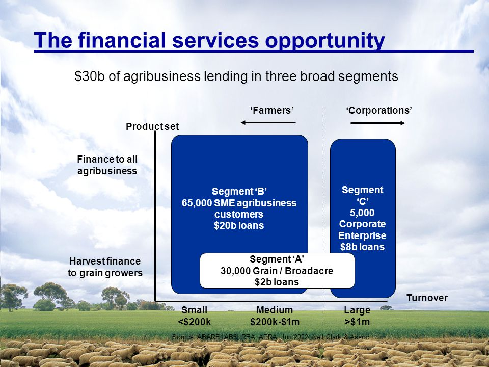 The financial services opportunity Segment 'C' 5,000 Corporate Enterprise $8b loans Segment 'B' 65,000 SME agribusiness customers $20b loans Harvest finance to grain growers Small <$200k Finance to all agribusiness Medium $200k-$1m Large >$1m Turnover 'Farmers''Corporations' Product set Segment 'A' 30,000 Grain / Broadacre $2b loans $30b of agribusiness lending in three broad segments Source: ABARE, ABS, RBA, APRA, Jun 2002.