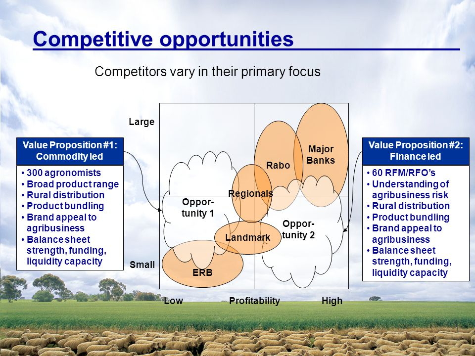 Competitive opportunities Competitors vary in their primary focus ProfitabilityHighLow Small Large Value Proposition #2: Finance led Major Banks Rabo ERB Oppor- tunity 1 Oppor- tunity 2 60 RFM/RFO's Understanding of agribusiness risk Rural distribution Product bundling Brand appeal to agribusiness Balance sheet strength, funding, liquidity capacity Value Proposition #1: Commodity led 300 agronomists Broad product range Rural distribution Product bundling Brand appeal to agribusiness Balance sheet strength, funding, liquidity capacity Landmark Regionals