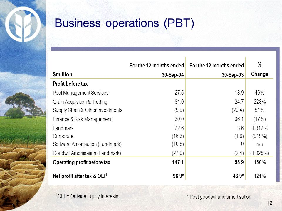 12 Business operations (PBT) $million For the 12 months ended 30-Sep-04 For the 12 months ended 30-Sep-03 % Change Profit before tax Pool Management Services27.518.946% Grain Acquisition & Trading81.024.7228% Supply Chain & Other Investments(9.9)(20.4)51% Finance & Risk Management30.036.1(17%) Landmark72.63.61,917% Corporate(16.3)(1.6)(919%) Software Amortisation (Landmark)(10.8)0n/a Goodwill Amortisation (Landmark)(27.0)(2.4)(1,025%) Operating profit before tax147.158.9150% Net profit after tax & OEI 1 96.9*43.9*121% 1 OEI = Outside Equity Interests * Post goodwill and amortisation