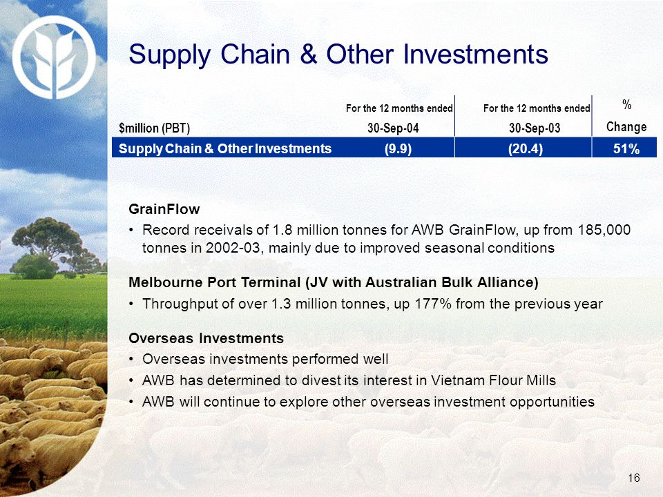 16 Supply Chain & Other Investments $million (PBT) For the 12 months ended 30-Sep-04 For the 12 months ended 30-Sep-03 % Change Supply Chain & Other Investments(9.9)(20.4)51% GrainFlow Record receivals of 1.8 million tonnes for AWB GrainFlow, up from 185,000 tonnes in 2002-03, mainly due to improved seasonal conditions Melbourne Port Terminal (JV with Australian Bulk Alliance) Throughput of over 1.3 million tonnes, up 177% from the previous year Overseas Investments Overseas investments performed well AWB has determined to divest its interest in Vietnam Flour Mills AWB will continue to explore other overseas investment opportunities