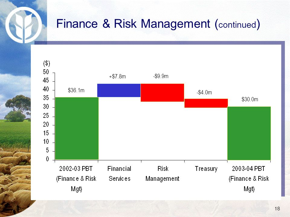 18 Finance & Risk Management ( continued ) $36.1m +$7.8m -$9.9m -$4.0m $30.0m
