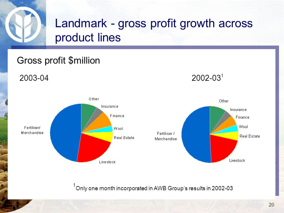 20 Landmark - gross profit growth across product lines Only one month incorporated in AWB Group's results in 2002-03 1 1 Gross profit $million 2003-042002-03