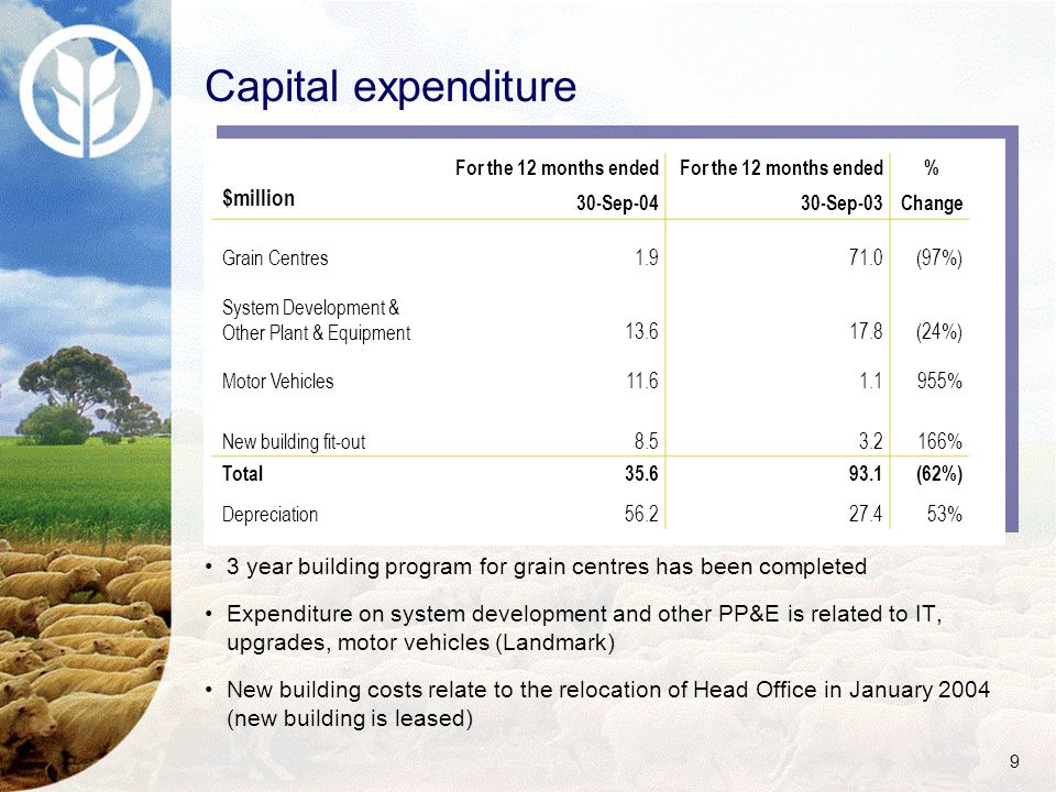 9 Capital expenditure $million For the 12 months ended 30-Sep-04 For the 12 months ended 30-Sep-03 % Change Grain Centres1.971.0(97%) System Development & Other Plant & Equipment13.617.8(24%) Motor Vehicles11.61.1955% New building fit-out8.53.2166% Total35.693.1(62%) Depreciation56.227.453% 3 year building program for grain centres has been completed Expenditure on system development and other PP&E is related to IT, upgrades, motor vehicles (Landmark) New building costs relate to the relocation of Head Office in January 2004 (new building is leased)