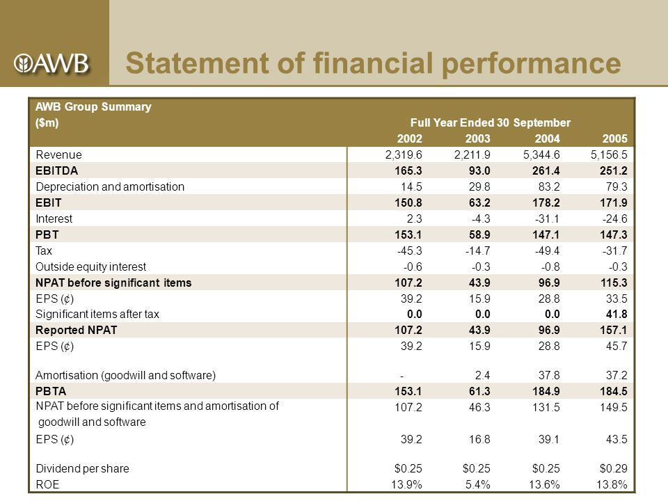 Statement of financial performance AWB Group Summary ($m)Full Year Ended 30 September 2002200320042005 Revenue2,319.62,211.95,344.65,156.5 EBITDA165.393.0261.4251.2 Depreciation and amortisation14.529.883.279.3 EBIT150.863.2178.2171.9 Interest2.3-4.3-31.1-24.6 PBT153.158.9147.1147.3 Tax-45.3-14.7-49.4-31.7 Outside equity interest-0.6-0.3-0.8-0.3 NPAT before significant items107.243.996.9115.3 EPS (¢)39.215.928.833.5 Significant items after tax0.0 41.8 Reported NPAT107.243.996.9157.1 EPS (¢)39.215.928.845.7 Amortisation (goodwill and software) -2.437.837.2 PBTA153.161.3184.9184.5 NPAT before significant items and amortisation of 107.246.3131.5149.5 goodwill and software EPS (¢)39.216.839.143.5 Dividend per share$0.25 $0.29 ROE13.9%5.4%13.6%13.8%