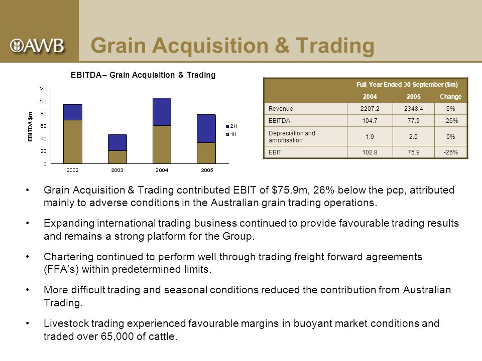 Grain Acquisition & Trading contributed EBIT of $75.9m, 26% below the pcp, attributed mainly to adverse conditions in the Australian grain trading operations.