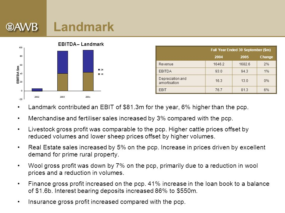 Landmark Landmark contributed an EBIT of $81.3m for the year, 6% higher than the pcp.