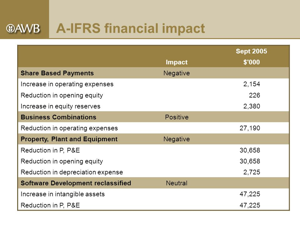 A-IFRS financial impact Sept 2005 Impact$ 000 Share Based PaymentsNegative Increase in operating expenses2,154 Reduction in opening equity226 Increase in equity reserves2,380 Business CombinationsPositive Reduction in operating expenses27,190 Property, Plant and EquipmentNegative Reduction in P, P&E30,658 Reduction in opening equity30,658 Reduction in depreciation expense2,725 Software Development reclassifiedNeutral Increase in intangible assets47,225 Reduction in P, P&E47,225