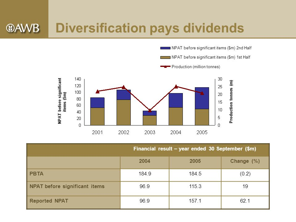 Outlook – AWB Group profit for 2006  AWB is expecting pre tax profits to be around 10% higher than this year's PBTA of $184.5 million, subject to normal seasonal and operating conditions.