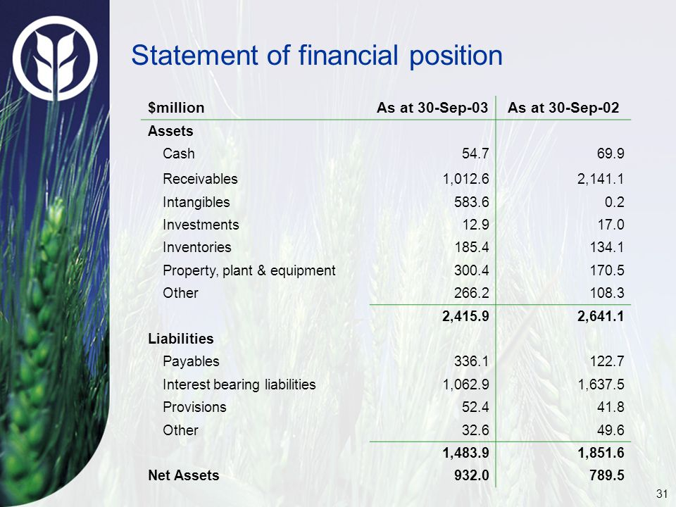 31 Statement of financial position $millionAs at 30-Sep-03As at 30-Sep-02 Assets Cash54.769.9 Receivables1,012.62,141.1 Intangibles583.60.2 Investments12.917.0 Inventories185.4134.1 Property, plant & equipment300.4170.5 Other266.2108.3 2,415.92,641.1 Liabilities Payables336.1122.7 Interest bearing liabilities1,062.91,637.5 Provisions52.441.8 Other32.649.6 1,483.91,851.6 Net Assets932.0789.5