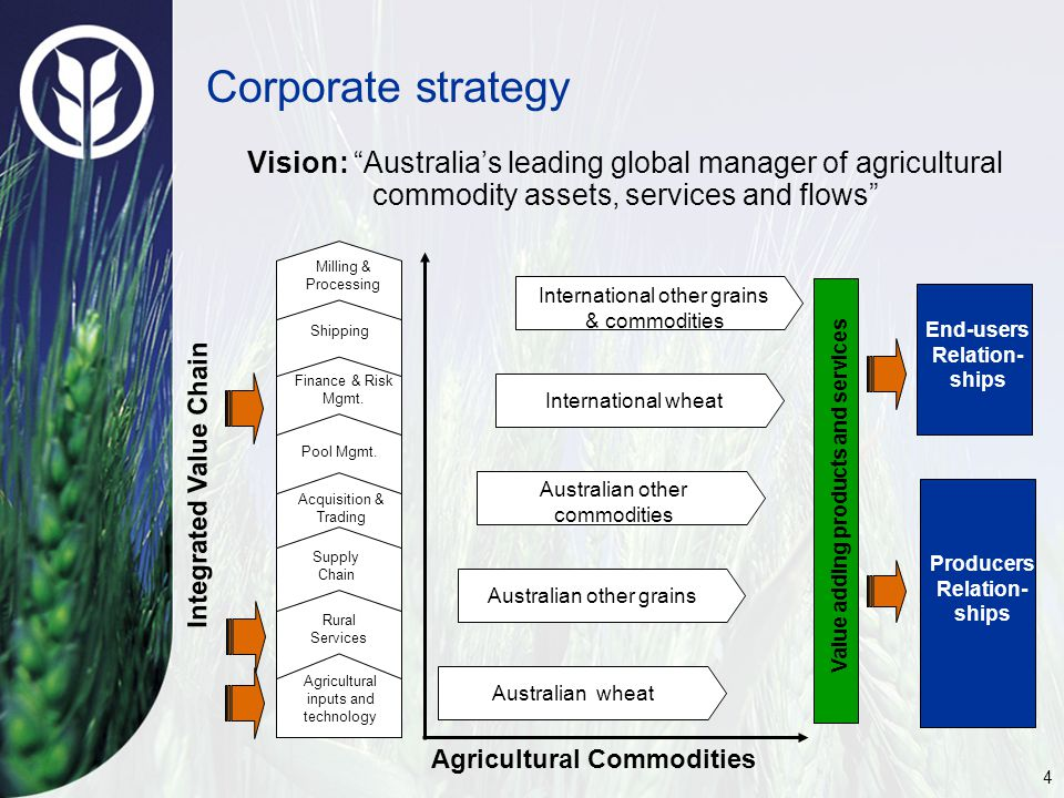 4 Corporate strategy Vision: Australia's leading global manager of agricultural commodity assets, services and flows Australian other grains Australian other commodities Australian wheat International wheat International other grains & commodities Producers Relation- ships End-users Relation- ships Rural Services Agricultural inputs and technology Finance & Risk Mgmt.
