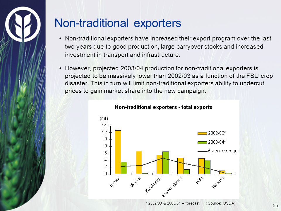 55 Non-traditional exporters Non-traditional exporters have increased their export program over the last two years due to good production, large carryover stocks and increased investment in transport and infrastructure.