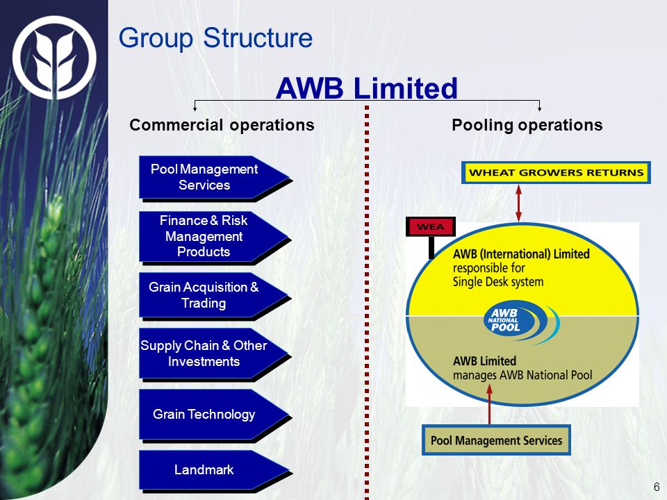 6 Group Structure AWB Limited Pooling operationsCommercial operations Supply Chain & Other Investments Pool Management Services Finance & Risk Management Products Grain Acquisition & Trading Grain Technology Landmark