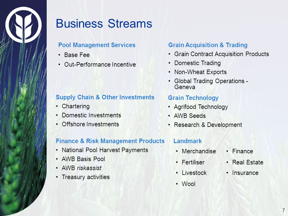 7 Business Streams Pool Management Services Base Fee Out-Performance Incentive Supply Chain & Other Investments Chartering Domestic Investments Offshore Investments Finance & Risk Management Products National Pool Harvest Payments AWB Basis Pool AWB riskassist Treasury activities Grain Acquisition & Trading Grain Contract Acquisition Products Domestic Trading Non-Wheat Exports Global Trading Operations - Geneva Grain Technology Agrifood Technology AWB Seeds Research & Development Landmark Finance Real Estate Merchandise Fertiliser Livestock Wool Insurance