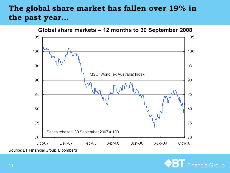 11 Source: BT Financial Group, Bloomberg Global share markets – 12 months to 30 September 2008 The global share market has fallen over 19% in the past year… Series Rebased: 30 th September 2007 = 100 Series rebased: 30 September 2007 = 100 MSCI World (ex Australia) Index