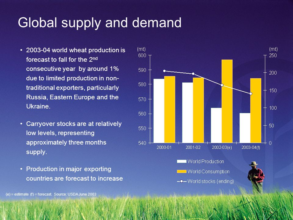 Global supply and demand 2003-04 world wheat production is forecast to fall for the 2 nd consecutive year by around 1% due to limited production in non- traditional exporters, particularly Russia, Eastern Europe and the Ukraine.