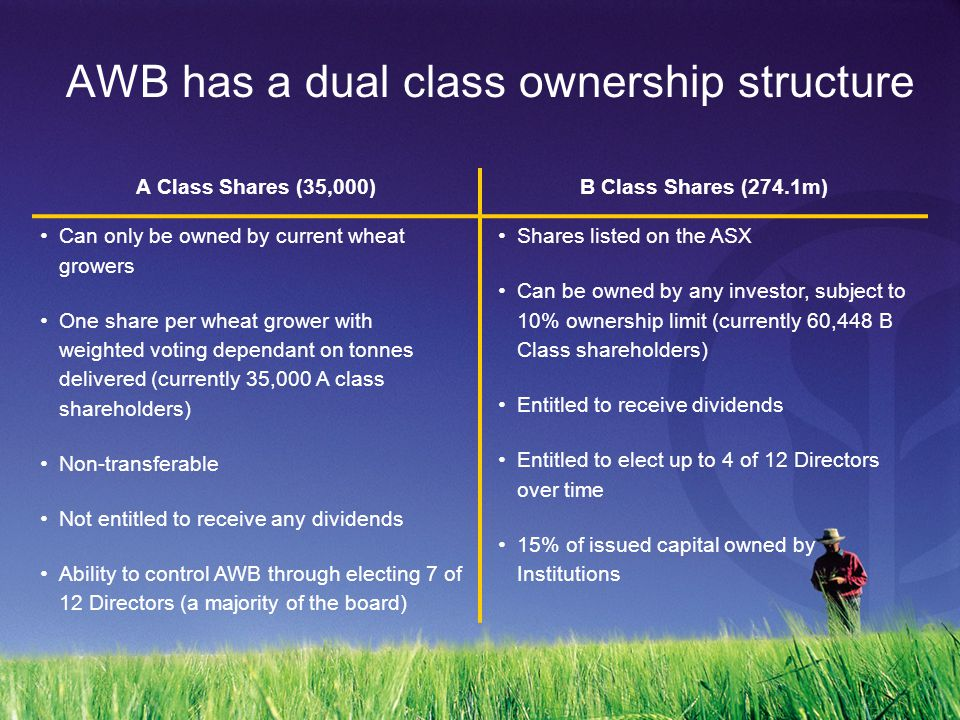 AWB has a dual class ownership structure A Class Shares (35,000)B Class Shares (274.1m) Can only be owned by current wheat growers One share per wheat grower with weighted voting dependant on tonnes delivered (currently 35,000 A class shareholders) Non-transferable Not entitled to receive any dividends Ability to control AWB through electing 7 of 12 Directors (a majority of the board) Shares listed on the ASX Can be owned by any investor, subject to 10% ownership limit (currently 60,448 B Class shareholders) Entitled to receive dividends Entitled to elect up to 4 of 12 Directors over time 15% of issued capital owned by Institutions