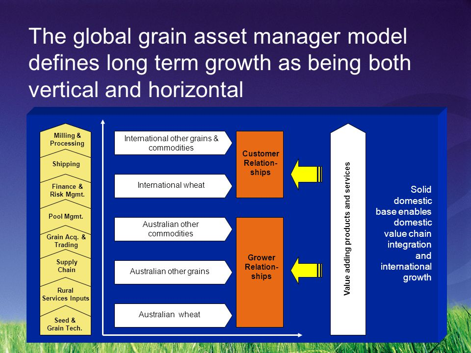 The global grain asset manager model defines long term growth as being both vertical and horizontal Australian other grains Australian other commodities Australian wheat International wheat International other grains & commodities Solid domestic base enables domestic value chain integration and international growth Grower Relation- ships Customer Relation- ships Value adding products and services Rural Services Inputs Seed & Grain Tech.