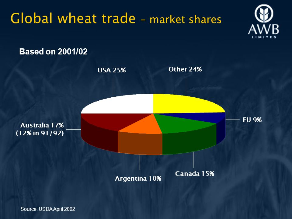 Global wheat trade – market shares Source: USDA April 2002 USA 25% Other 24% Australia 17% (12% in 91/92) Canada 15% Based on 2001/02 EU 9% Argentina 10%