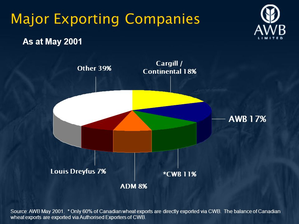 Major Exporting Companies Source: AWB May 2001.