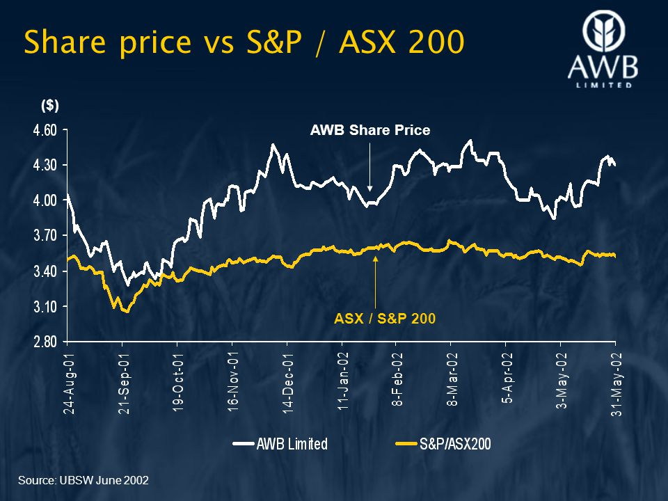 Share price vs S&P / ASX 200 Source: UBSW June 2002 AWB Share Price ASX / S&P 200 ($)